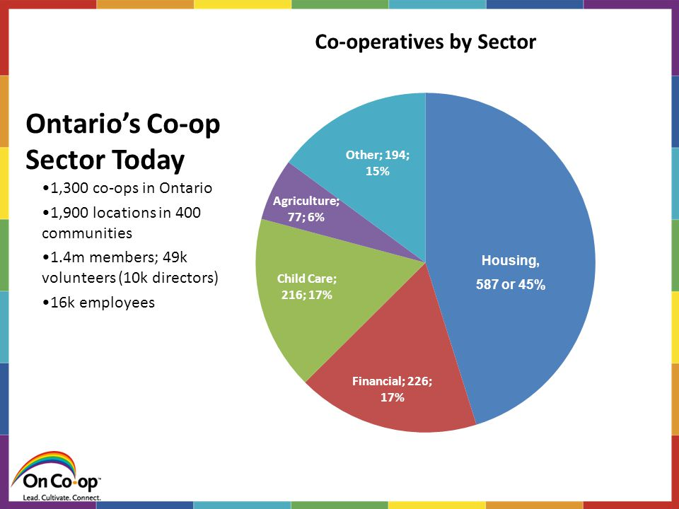 Ontario's Co-op Sector Today 1,300 co-ops in Ontario 1,900 locations in 400 communities 1.4m members; 49k volunteers (10k directors) 16k employees Housing, 587 or 45%