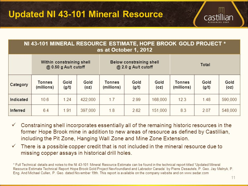 Updated NI Mineral Resource 11 Constraining shell incorporates essentially all of the remaining historic resources in the former Hope Brook mine in addition to new areas of resource as defined by Castillian, including the Pit Zone, Hanging Wall Zone and Mine Zone Extension.
