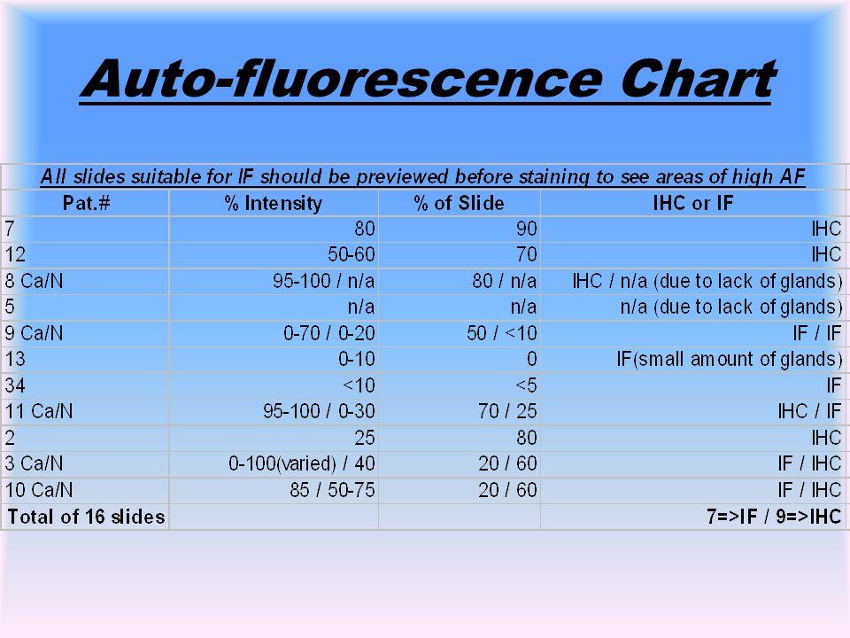 Auto-fluorescence Chart