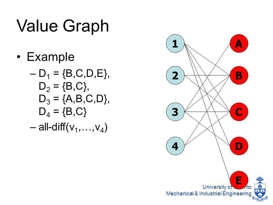 University of Toronto Mechanical & Industrial Engineering Value Graph Example –D 1 = {B,C,D,E}, D 2 = {B,C}, D 3 = {A,B,C,D}, D 4 = {B,C} –all-diff(v 1,…,v 4 ) 1 2 3 4 A B C D E
