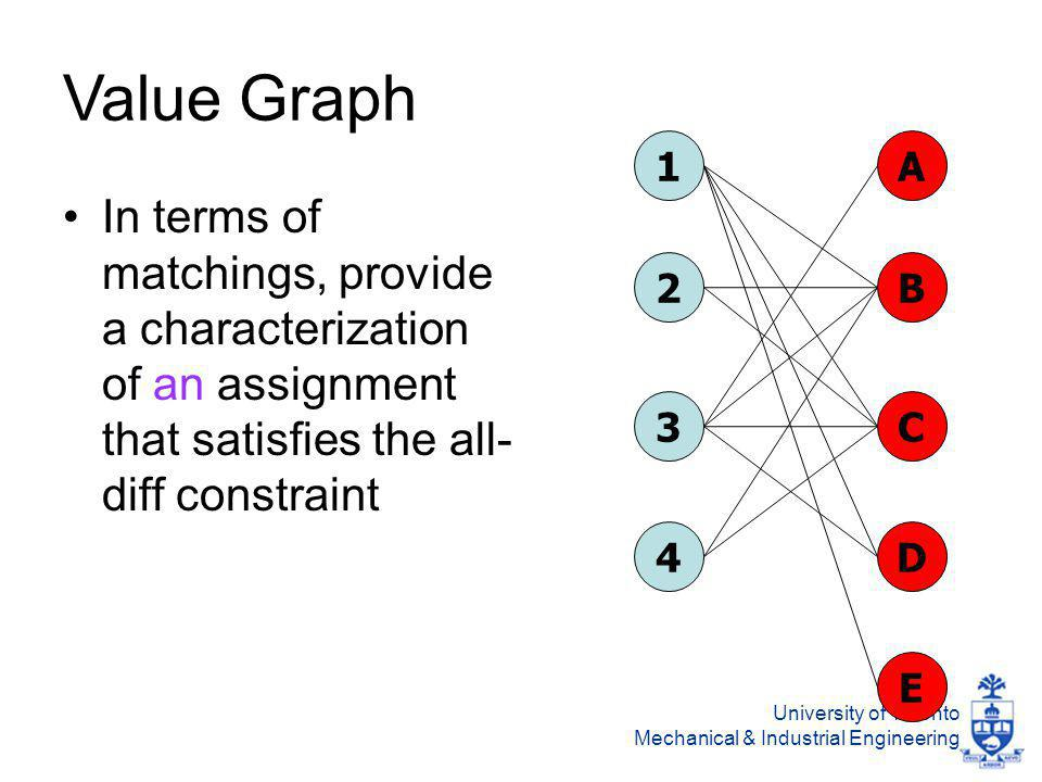 University of Toronto Mechanical & Industrial Engineering Value Graph In terms of matchings, provide a characterization of an assignment that satisfies the all- diff constraint 1 2 3 4 A B C D E