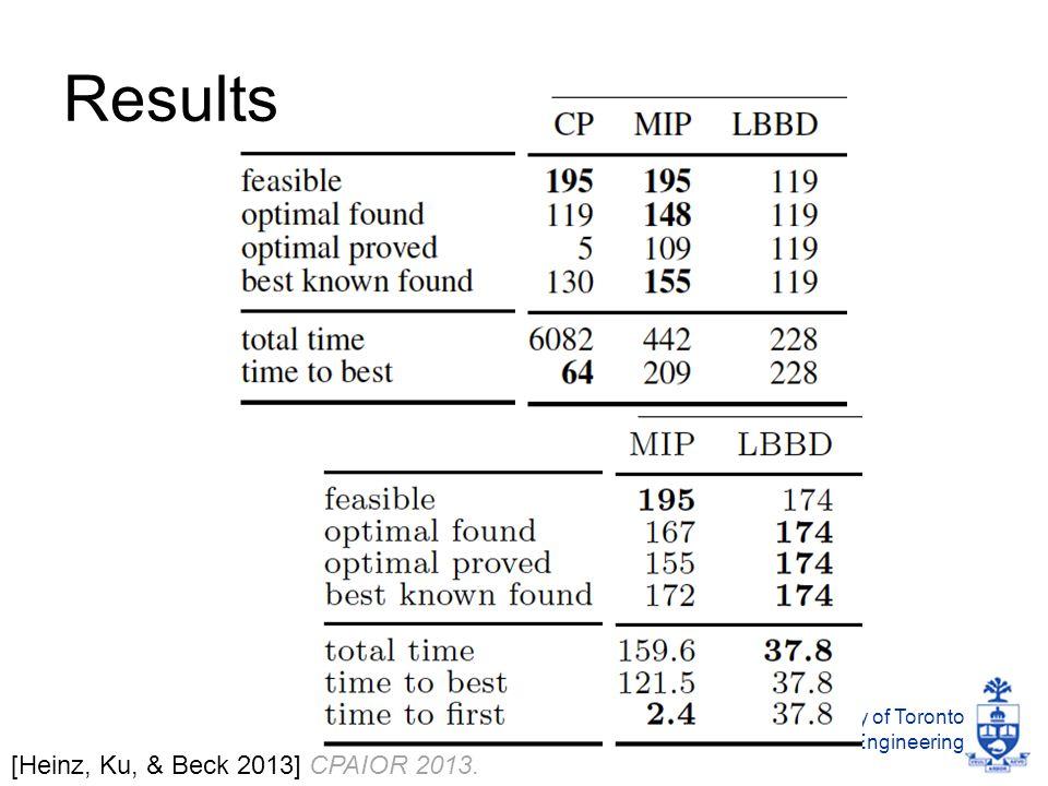 University of Toronto Mechanical & Industrial Engineering Results [Heinz, Ku, & Beck 2013] CPAIOR 2013.