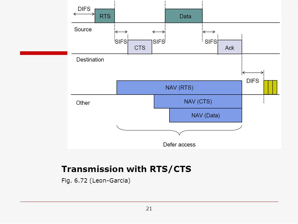 Fig. 6.72 (Leon-Garcia) Transmission with RTS/CTS 21