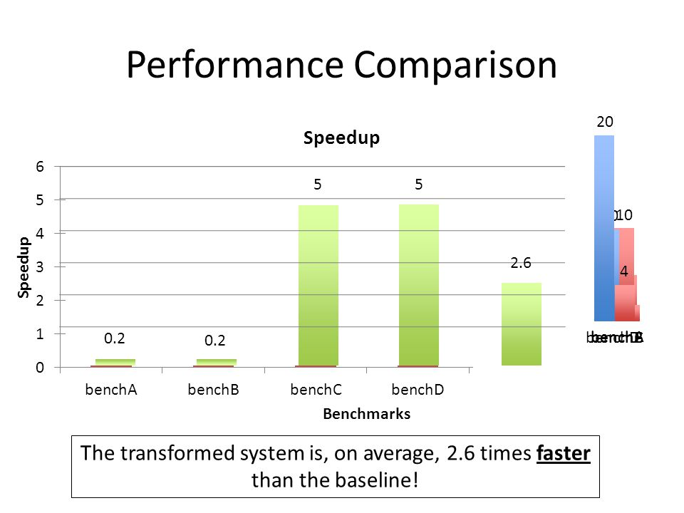 Performance Comparison 0.2 5 5 1 5 benchA 2 10 benchB 10 benchC 20 4 benchD 2.6 The transformed system is, on average, 2.6 times faster than the baseline!
