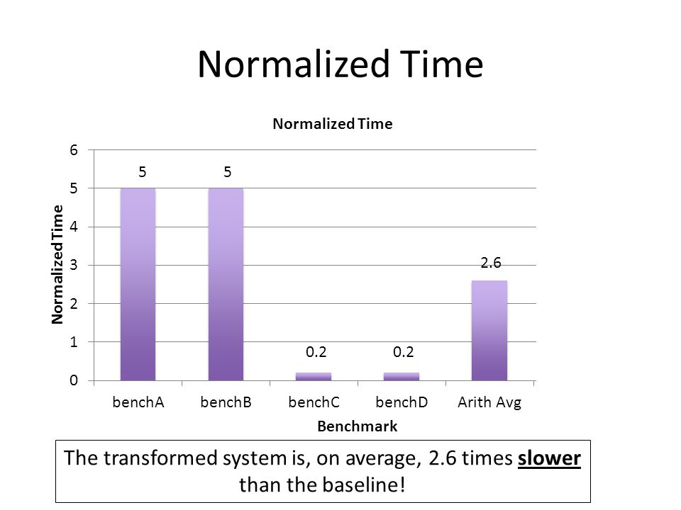 The transformed system is, on average, 2.6 times slower than the baseline! 55 0.2 2.6