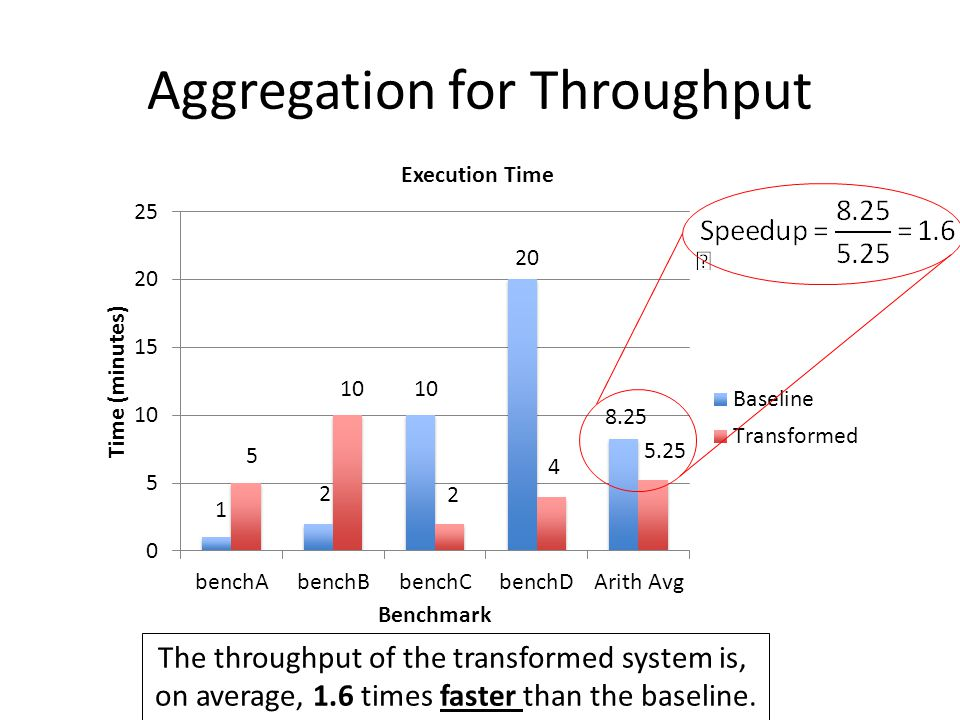 Aggregation for Throughput 8.25 5.25 The throughput of the transformed system is, on average, 1.6 times faster than the baseline.