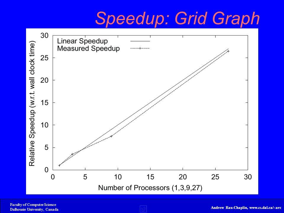 Faculty of Computer Science Dalhousie University, Canada Andrew Rau-Chaplin, www.cs.dal.ca/~arc Speedup: Grid Graph