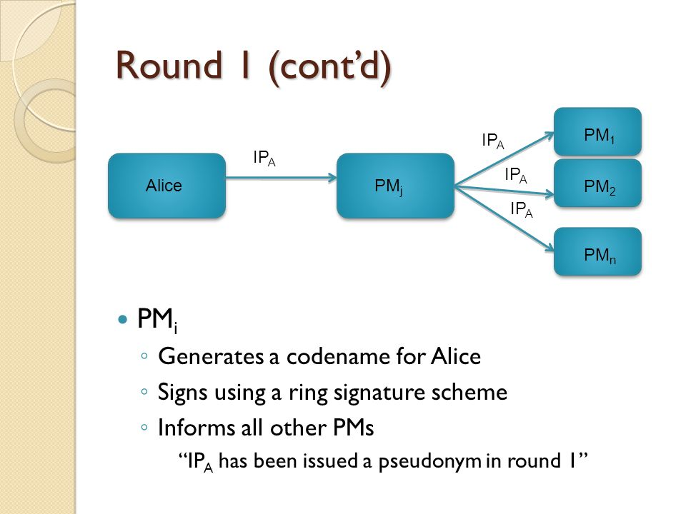 AlicePM j IP A Round 1 (cont'd) PM 1 PM 2 PM n PM i ◦ Generates a codename for Alice ◦ Signs using a ring signature scheme ◦ Informs all other PMs IP A has been issued a pseudonym in round 1 IP A