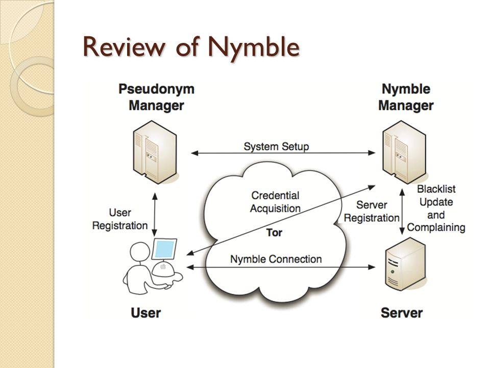 Nymble Weaknesses Collusion between NM and PM ◦ De-anonymizes the network ◦ Reveals user behavior TTPs are single point of failure Scalability problem