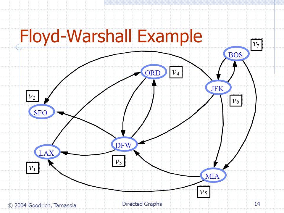 © 2004 Goodrich, Tamassia Directed Graphs14 Floyd-Warshall Example JFK BOS MIA ORD LAX DFW SFO v 2 v 1 v 3 v 4 v 5 v 6