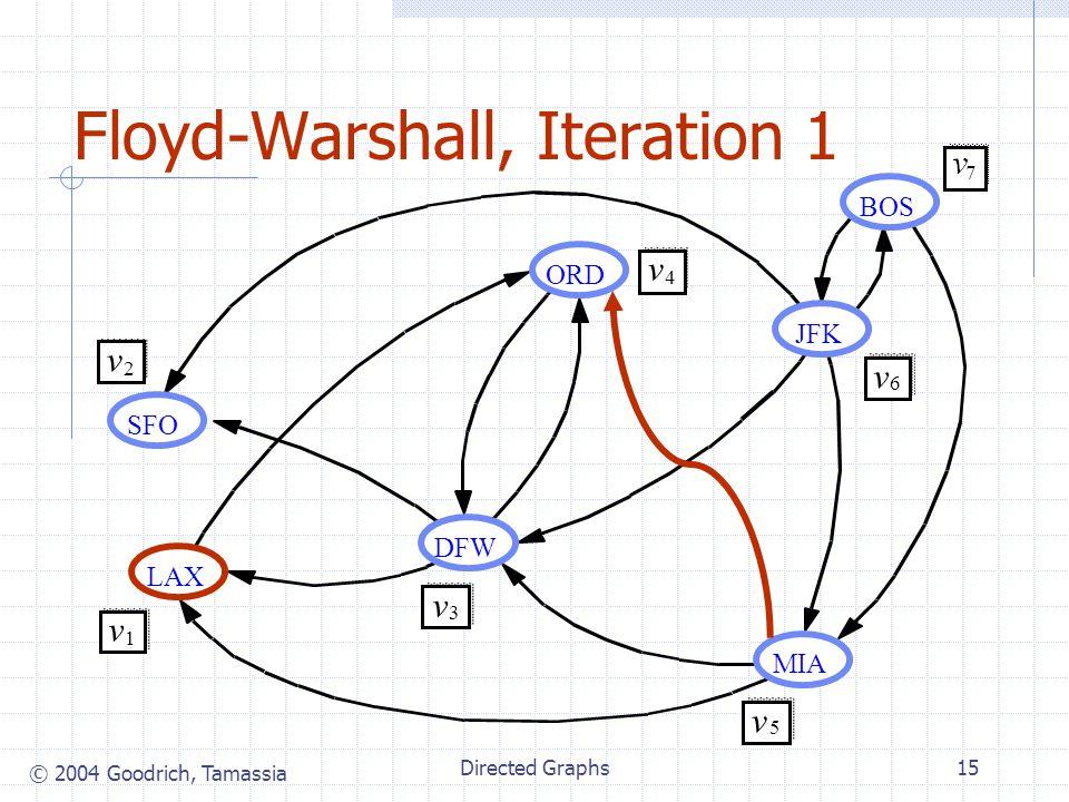 © 2004 Goodrich, Tamassia Directed Graphs15 Floyd-Warshall, Iteration 1 JFK BOS MIA ORD LAX DFW SFO v 2 v 1 v 3 v 4 v 5 v 6