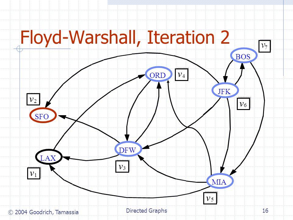 © 2004 Goodrich, Tamassia Directed Graphs16 Floyd-Warshall, Iteration 2 JFK BOS MIA ORD LAX DFW SFO v 2 v 1 v 3 v 4 v 5 v 6