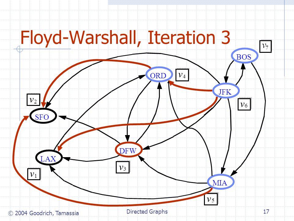 © 2004 Goodrich, Tamassia Directed Graphs17 Floyd-Warshall, Iteration 3 JFK BOS MIA ORD LAX DFW SFO v 2 v 1 v 3 v 4 v 5 v 6