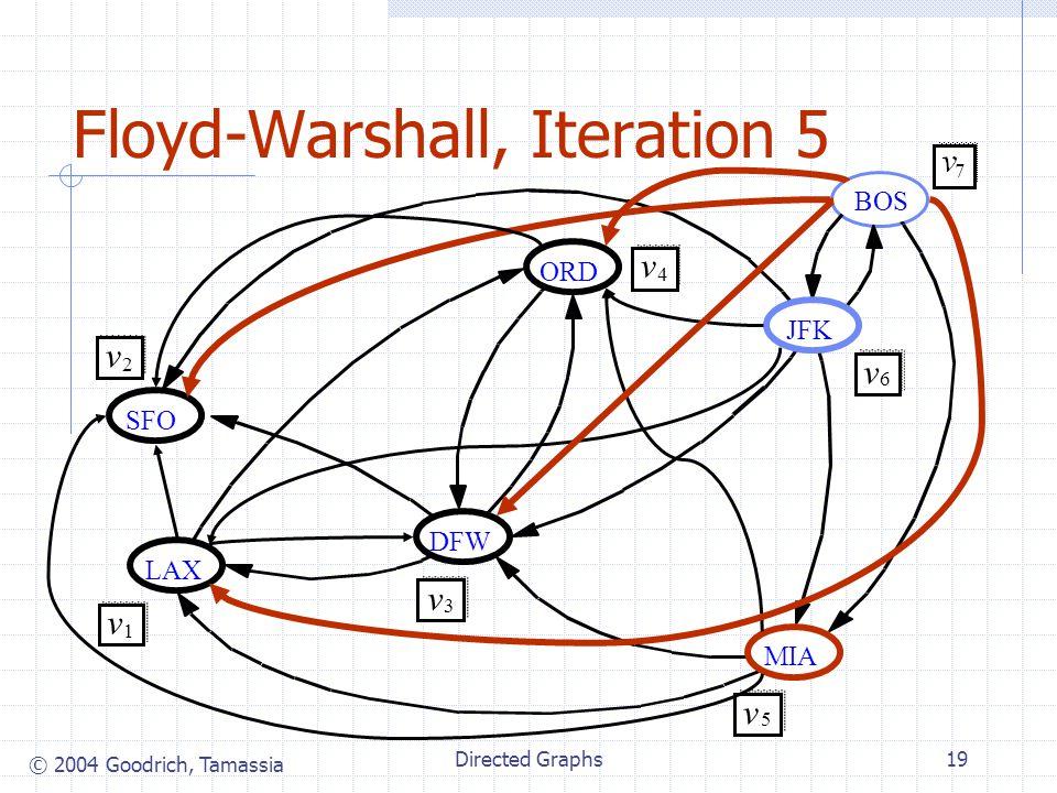 © 2004 Goodrich, Tamassia Directed Graphs19 Floyd-Warshall, Iteration 5 JFK MIA ORD LAX DFW SFO v 2 v 1 v 3 v 4 v 5 v 6 BOS