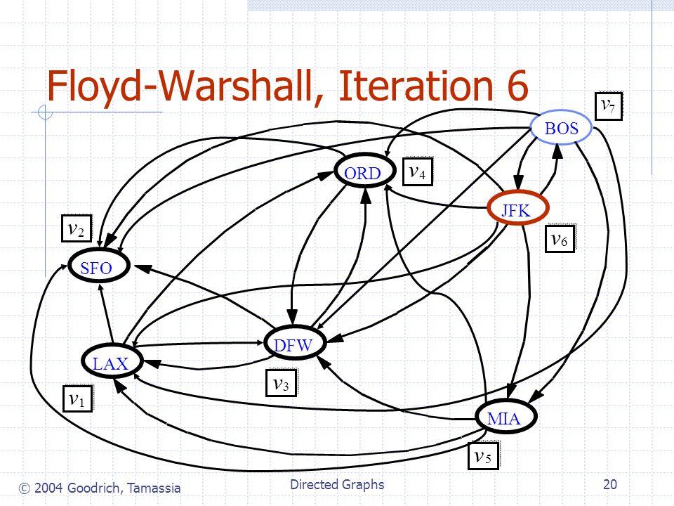 © 2004 Goodrich, Tamassia Directed Graphs20 Floyd-Warshall, Iteration 6 JFK MIA ORD LAX DFW SFO v 2 v 1 v 3 v 4 v 5 v 6 BOS