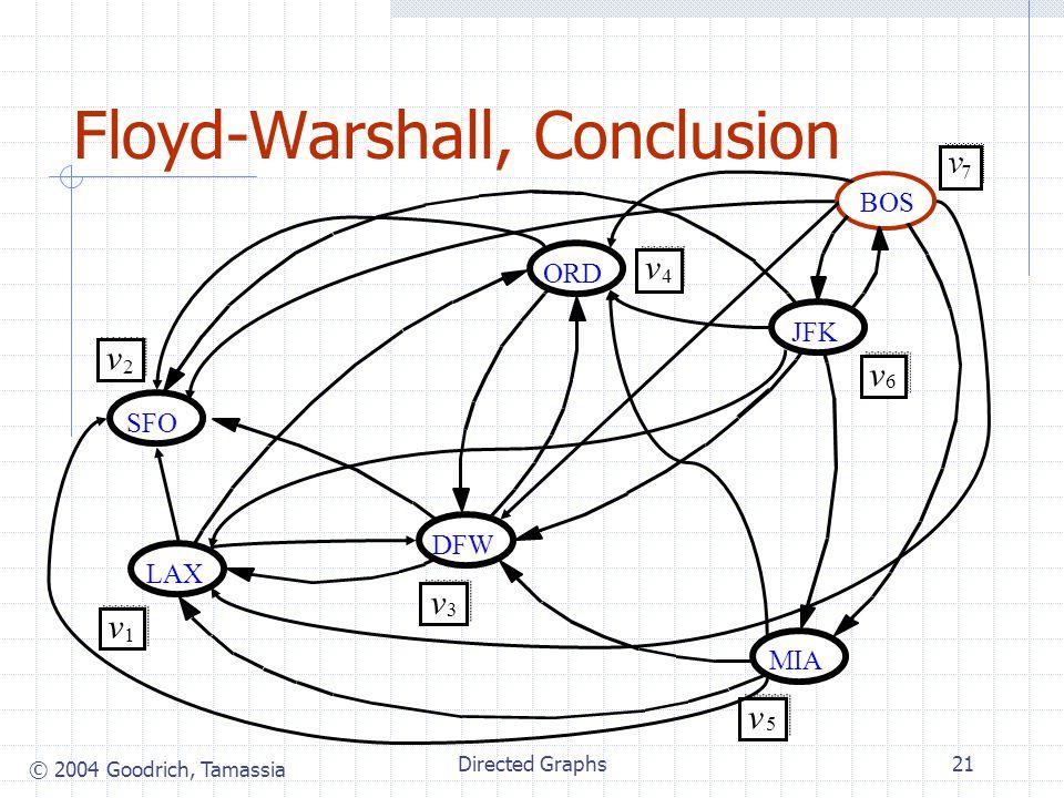 © 2004 Goodrich, Tamassia Directed Graphs21 Floyd-Warshall, Conclusion JFK MIA ORD LAX DFW SFO v 2 v 1 v 3 v 4 v 5 v 6 BOS