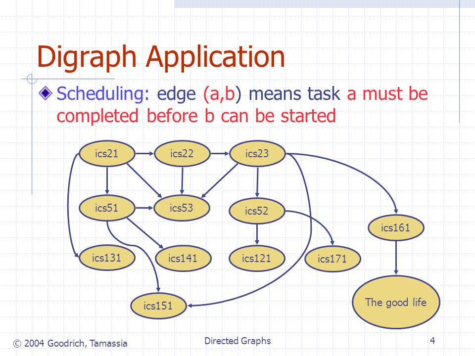 © 2004 Goodrich, Tamassia Directed Graphs4 Digraph Application Scheduling: edge (a,b) means task a must be completed before b can be started The good life ics141 ics131 ics121 ics53 ics52 ics51 ics23ics22ics21 ics161 ics151 ics171