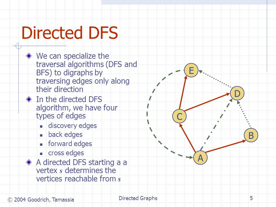 © 2004 Goodrich, Tamassia Directed Graphs5 Directed DFS We can specialize the traversal algorithms (DFS and BFS) to digraphs by traversing edges only along their direction In the directed DFS algorithm, we have four types of edges discovery edges back edges forward edges cross edges A directed DFS starting a a vertex s determines the vertices reachable from s A C E B D