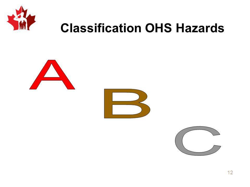 Classification OHS Hazards 12