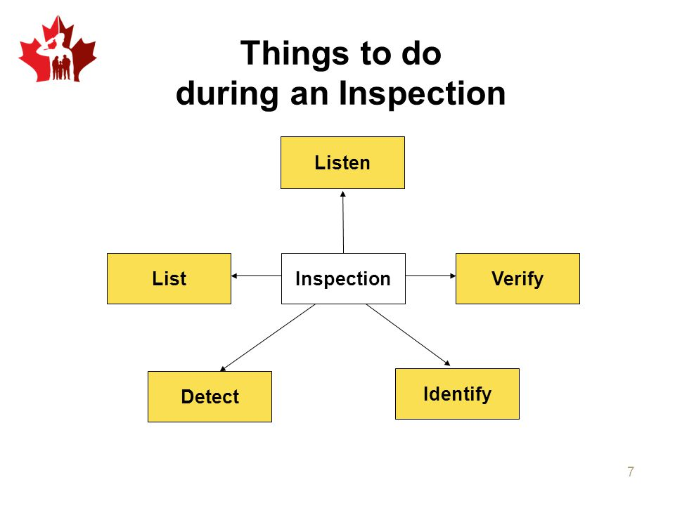 Things to do during an Inspection Detect Inspection Listen Identify VerifyList 7