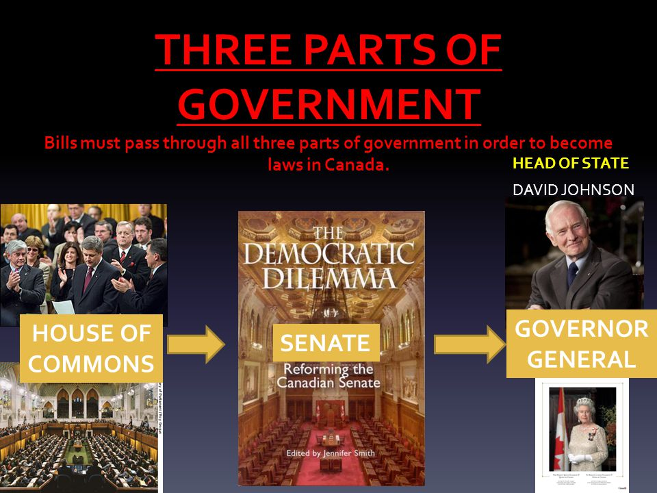 THREE PARTS OF GOVERNMENT Bills must pass through all three parts of government in order to become laws in Canada. DAVID JOHNSON HOUSE OF COMMONS SENA