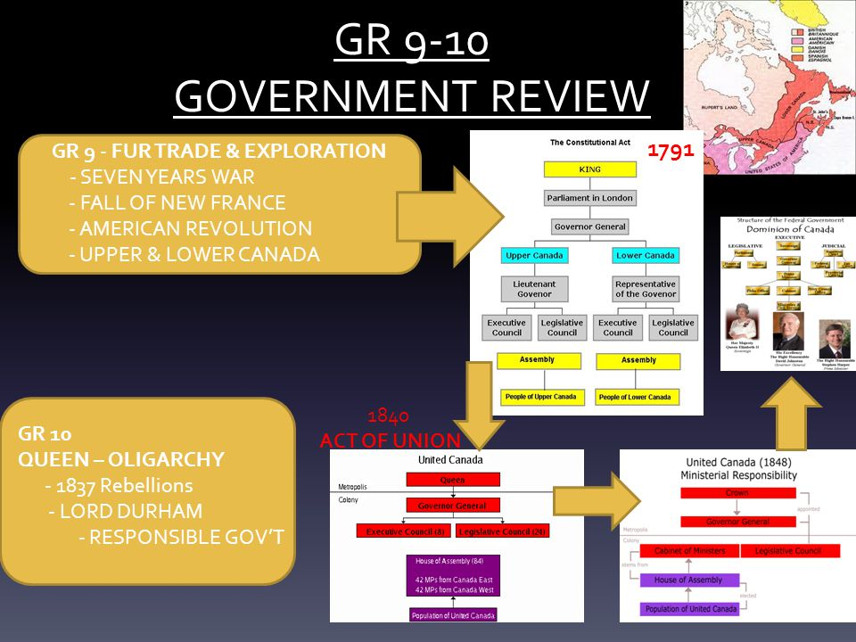 GR 9-10 GOVERNMENT REVIEW GR 10 QUEEN – OLIGARCHY - 1837 Rebellions - LORD DURHAM - RESPONSIBLE GOV'T GR 9 - FUR TRADE & EXPLORATION - SEVEN YEARS WAR