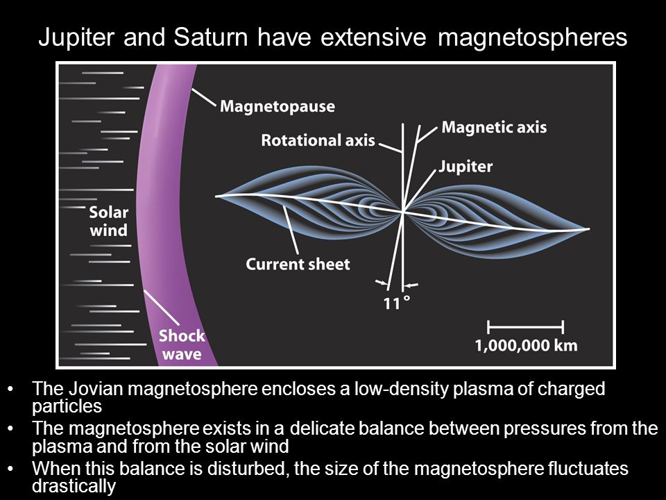 Jupiter and Saturn have extensive magnetospheres The Jovian magnetosphere encloses a low-density plasma of charged particles The magnetosphere exists
