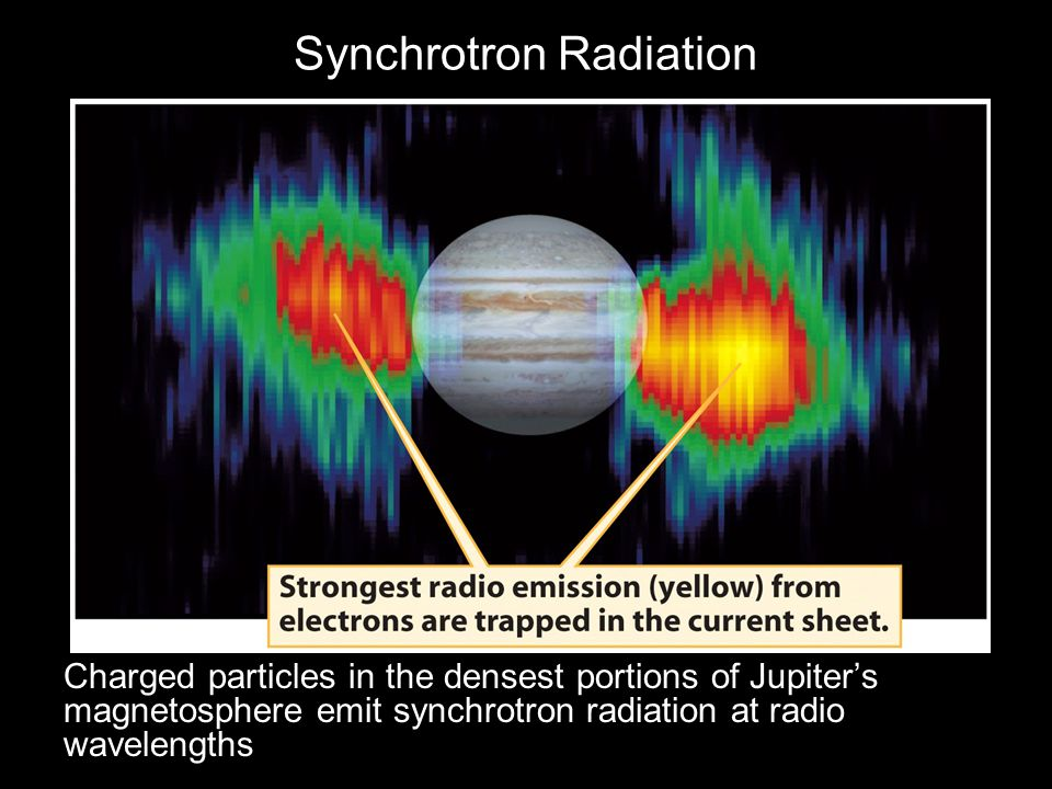 Synchrotron Radiation Charged particles in the densest portions of Jupiter's magnetosphere emit synchrotron radiation at radio wavelengths