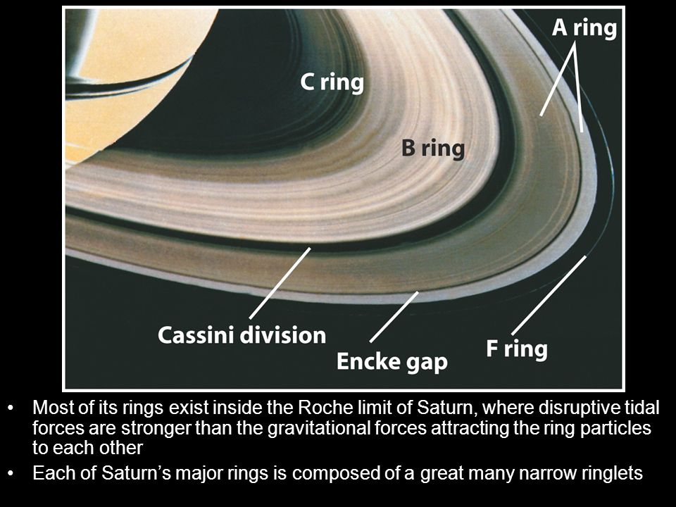 Most of its rings exist inside the Roche limit of Saturn, where disruptive tidal forces are stronger than the gravitational forces attracting the ring