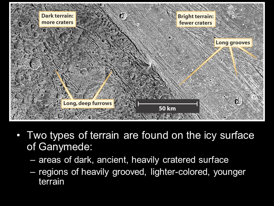 Two types of terrain are found on the icy surface of Ganymede: –areas of dark, ancient, heavily cratered surface –regions of heavily grooved, lighter-