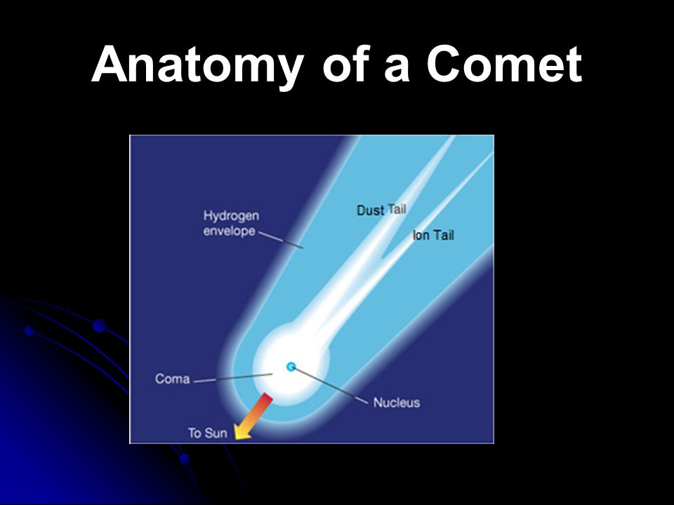 Comets Small icy bodies Small icy bodies Travel past the Sun Travel past the Sun Give off gas and dust as they pass by Give off gas and dust as they p