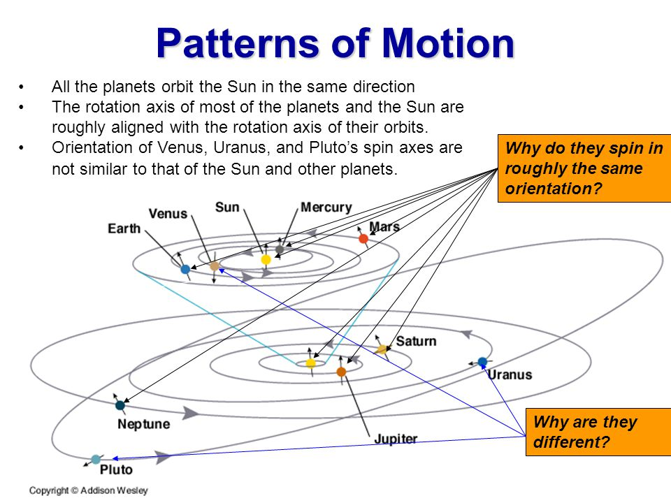 How was the Solar System Formed? A viable theory for the formation of the solar system must account for 4 characteristics: 1.Patterns of motion 2.Two