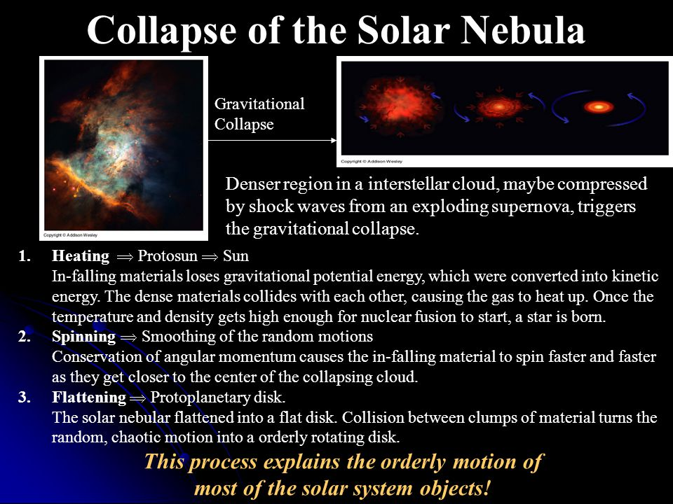 The Nebular Theory * of Solar System Formation Interstellar Cloud (Nebula) Protoplanetary DiskProtosun Gravitational Collapse Terrestrial Planets Accr