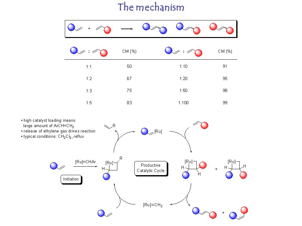The mechanism