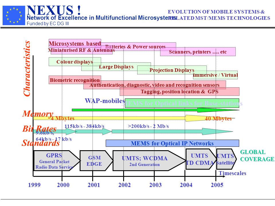 NEXUS ! Network of Excellence in Multifunctional Microsystems Funded by EC DG III EVOLUTION OF MOBILE SYSTEMS & RELATED MST/MEMS TECHNOLOGIES GPRS Gen