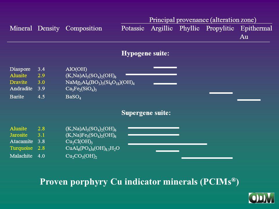 Principal provenance (alteration zone) MineralDensityCompositionPotassic Argillic Phyllic Propylitic Epithermal Au Hypogene suite: Diaspore3.4 AlO(OH) Alunite2.9(K,Na)Al 3 (SO 4 ) 2 (OH) 6 Dravite3.0NaMg 3 Al 6 (BO 3 ) 3 (Si 6 O 18 )(OH) 4 Andradite3.9Ca 3 Fe 2 (SiO 4 ) 3 Barite4.5BaSO 4 Supergene suite: Alunite2.8(K,Na)Al 3 (SO 4 ) 2 (OH) 6 Jarosite3.1(K,Na)Fe 3 (SO 4 ) 2 (OH) 6 Atacamite3.8Cu 2 Cl(OH) 3 Turquoise2.8CuAl 6 (PO 4 ) 4 (OH) 8.5 H 2 O Malachite4.0Cu 2 CO 3 (OH) 2 Proven porphyry Cu indicator minerals (PCIMs ® )