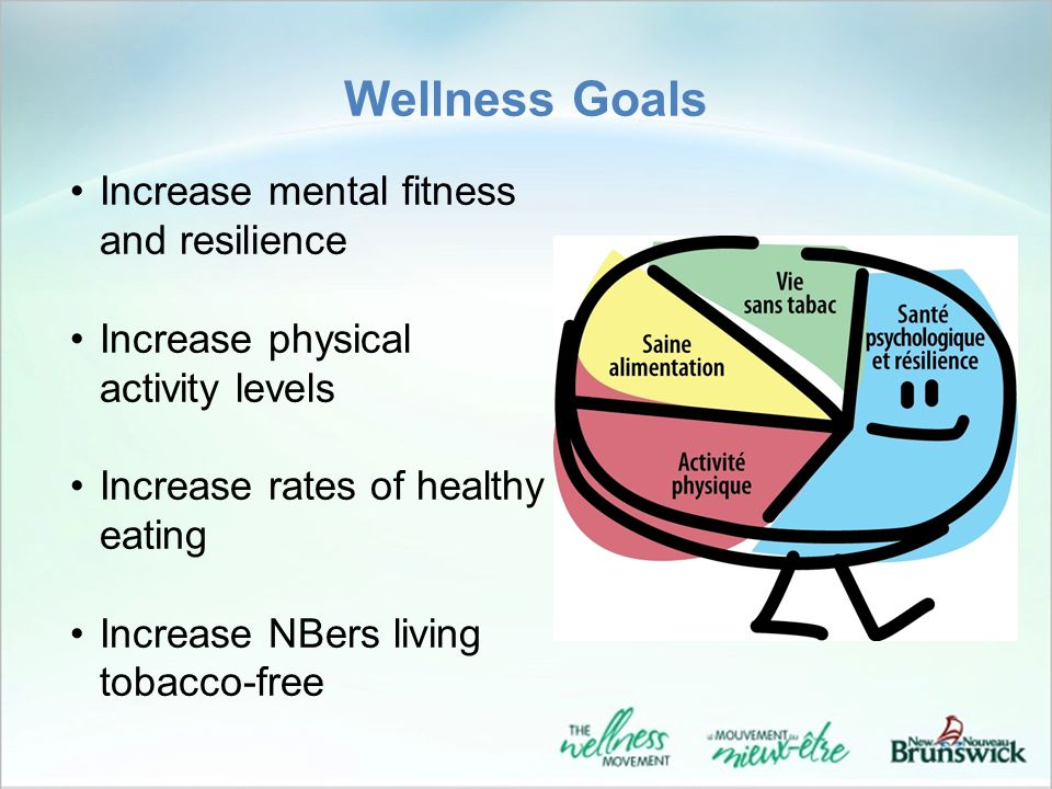 Wellness Goals Increase mental fitness and resilience Increase physical activity levels Increase rates of healthy eating Increase NBers living tobacco