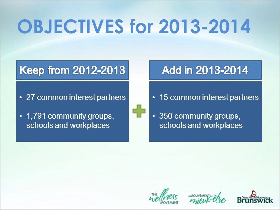 OBJECTIVES for 2013-2014 27 common interest partners 1,791 community groups, schools and workplaces 15 common interest partners 350 community groups, schools and workplaces