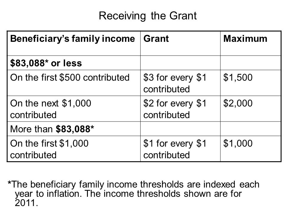 Receiving the Grant Beneficiary's family incomeGrantMaximum $83,088* or less On the first $500 contributed$3 for every $1 contributed $1,500 On the ne