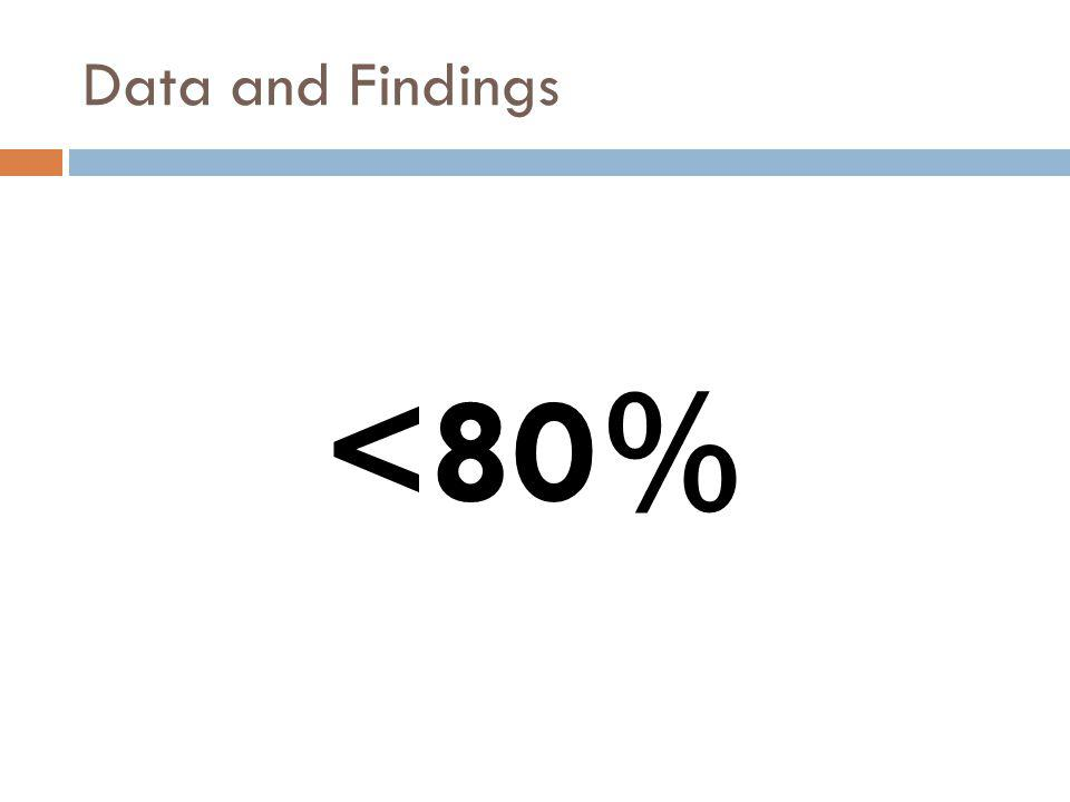 <80% Data and Findings