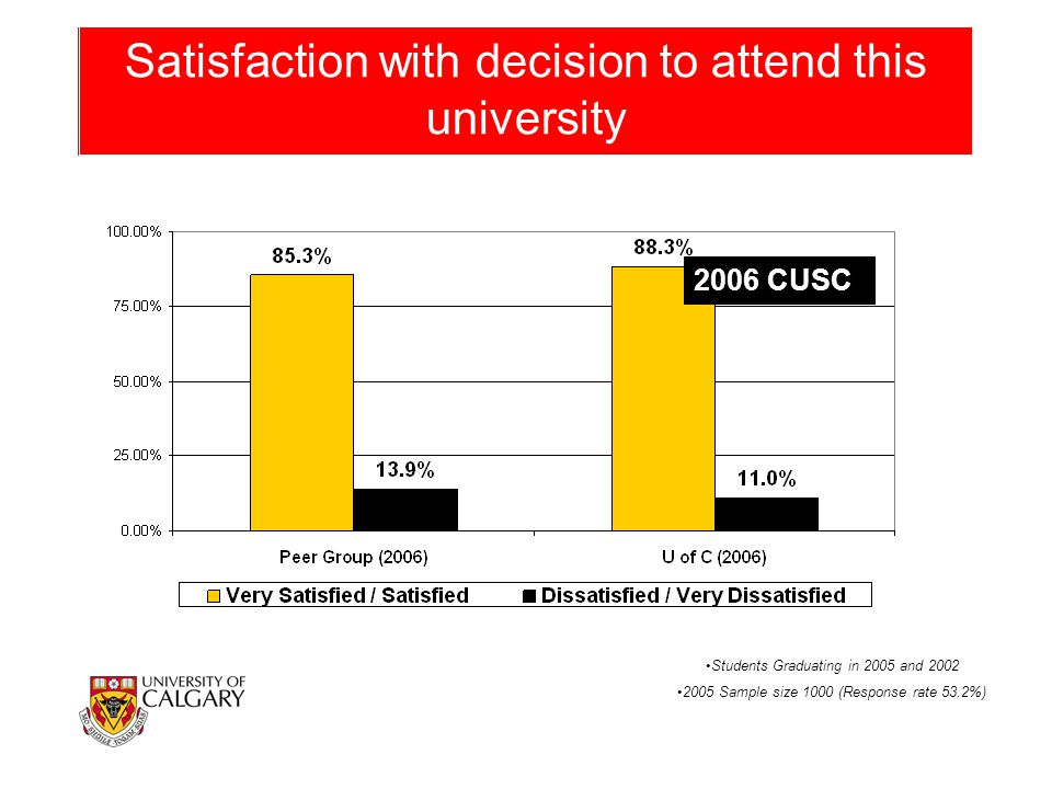 Satisfaction with decision to attend this university Students Graduating in 2005 and 2002 2005 Sample size 1000 (Response rate 53.2%) 2006 CUSC