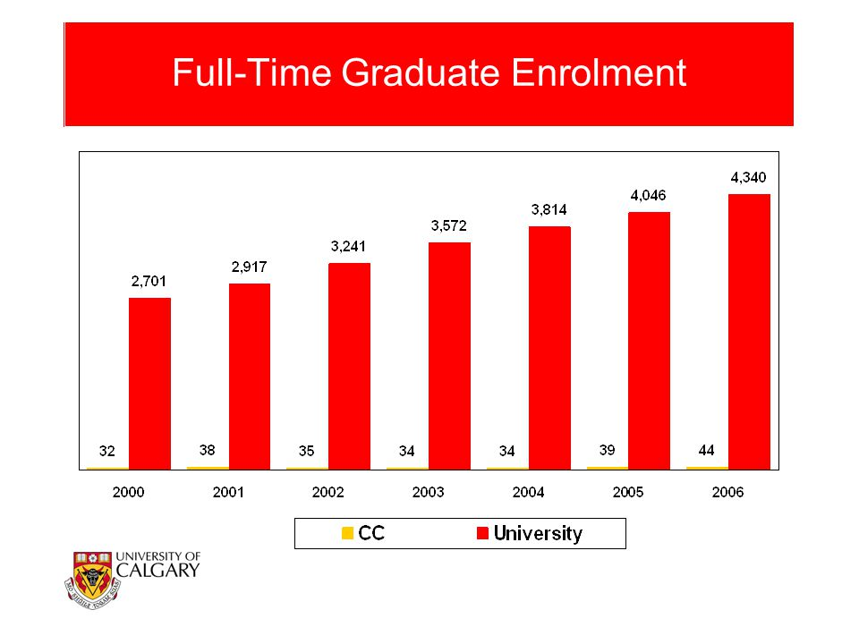 Full-Time Graduate Enrolment