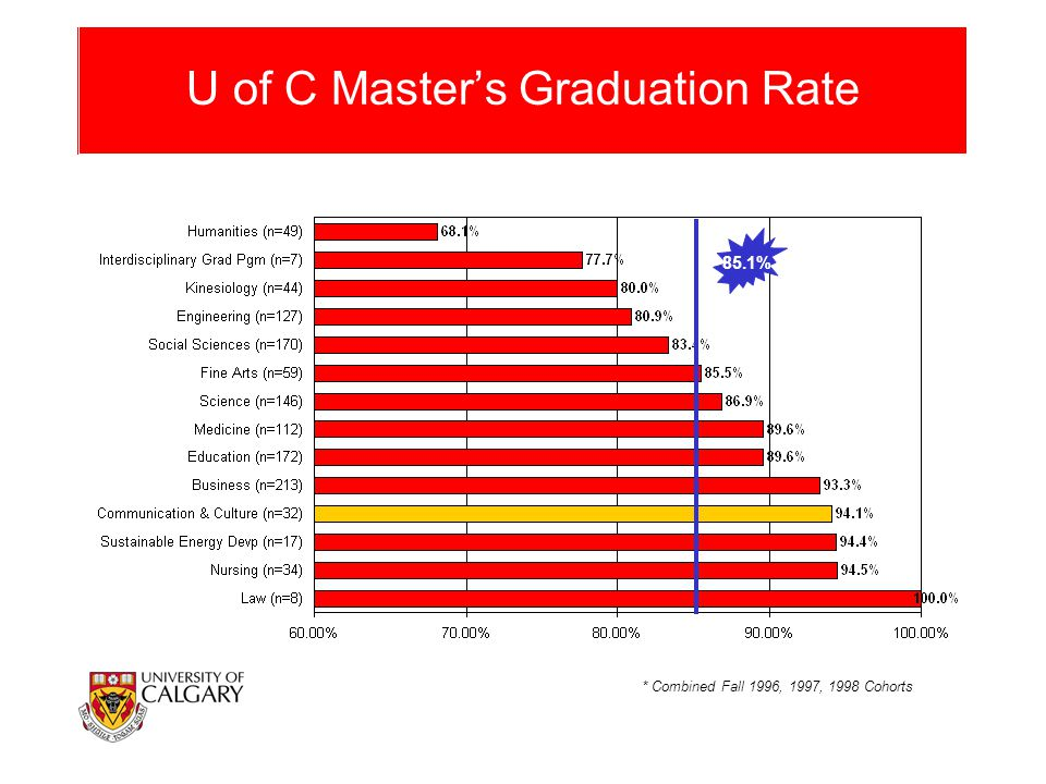 U of C Master's Graduation Rate * Combined Fall 1996, 1997, 1998 Cohorts 85.1%