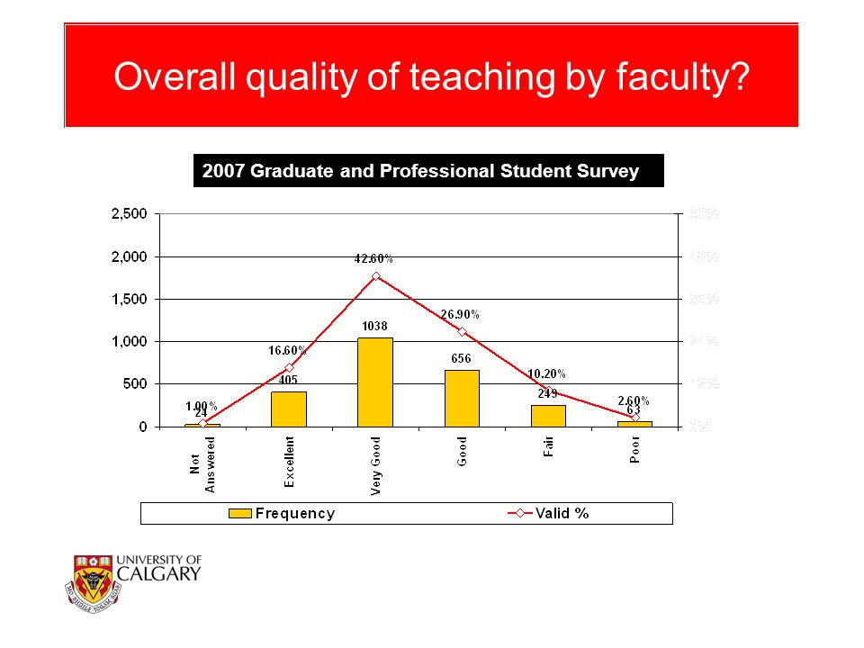 Overall quality of teaching by faculty? 2007 Graduate and Professional Student Survey
