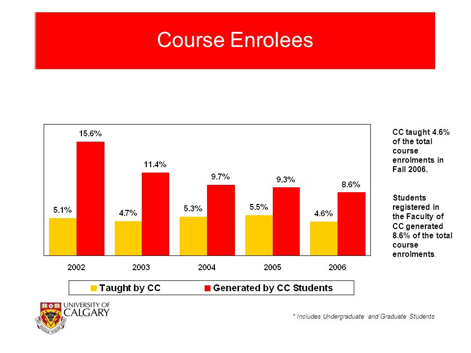 Course Enrolees CC taught 4.6% of the total course enrolments in Fall 2006. Students registered in the Faculty of CC generated 8.6% of the total cours