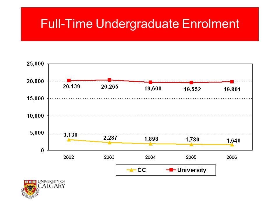 Full-Time Undergraduate Enrolment