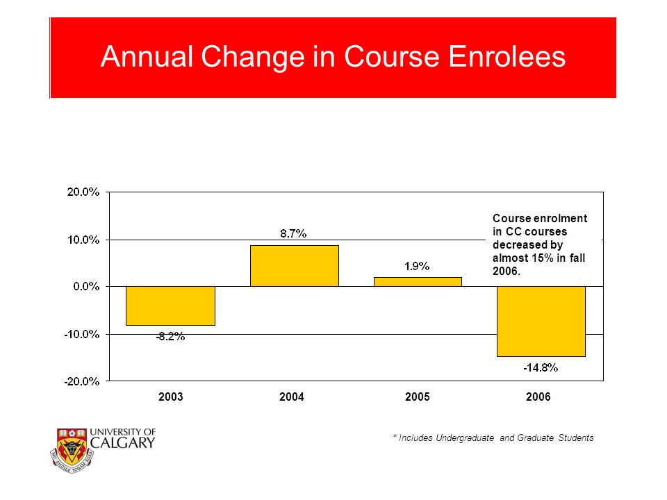 Annual Change in Course Enrolees * Includes Undergraduate and Graduate Students 2003200420052006 Course enrolment in CC courses decreased by almost 15% in fall 2006.