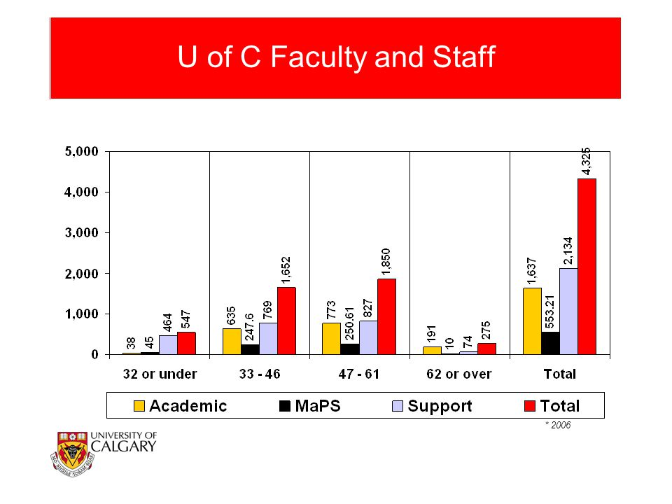 U of C Faculty and Staff * 2006