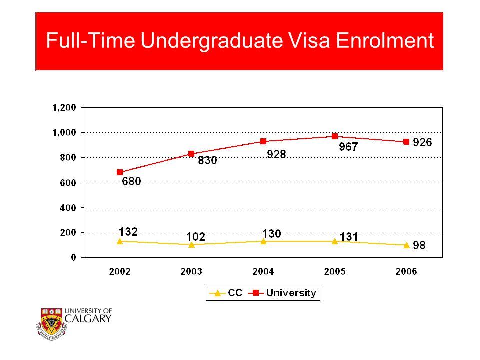 Full-Time Undergraduate Visa Enrolment