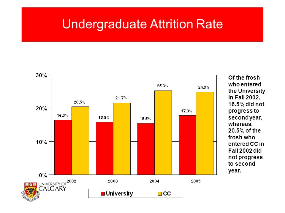 Undergraduate Attrition Rate Of the frosh who entered the University in Fall 2002, 16.5% did not progress to second year, whereas, 20.5% of the frosh who entered CC in Fall 2002 did not progress to second year.